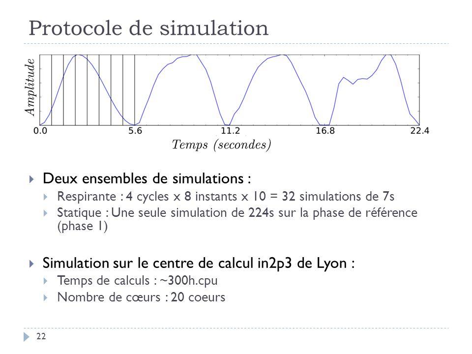 Protocole de simulation