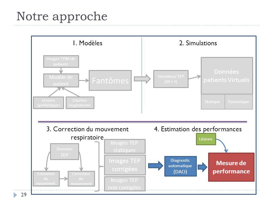 Notre approche Fantômes 1. Modèles 2. Simulations