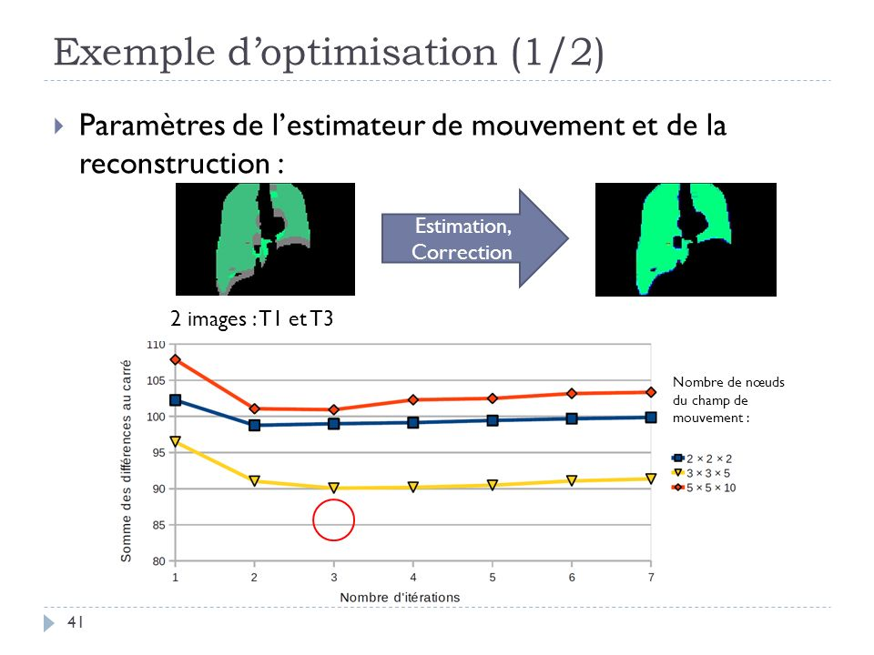 Exemple d'optimisation (1/2)