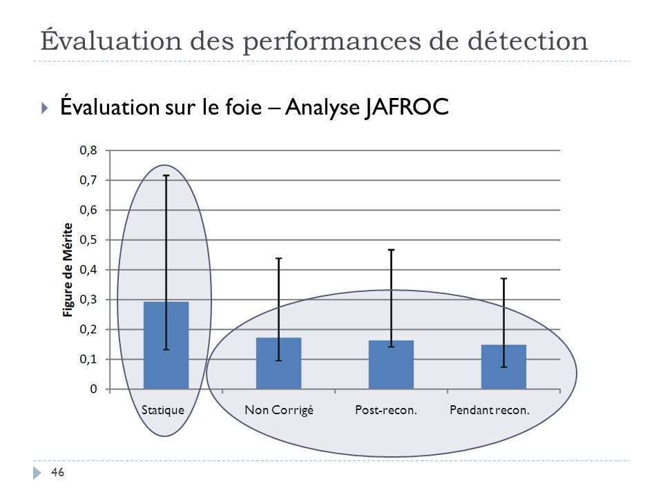 Évaluation des performances de détection