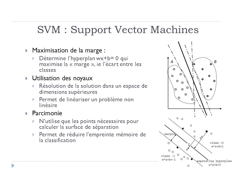 SVM : Support Vector Machines