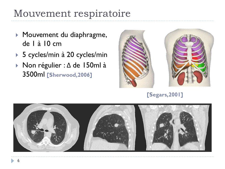 Mouvement respiratoire