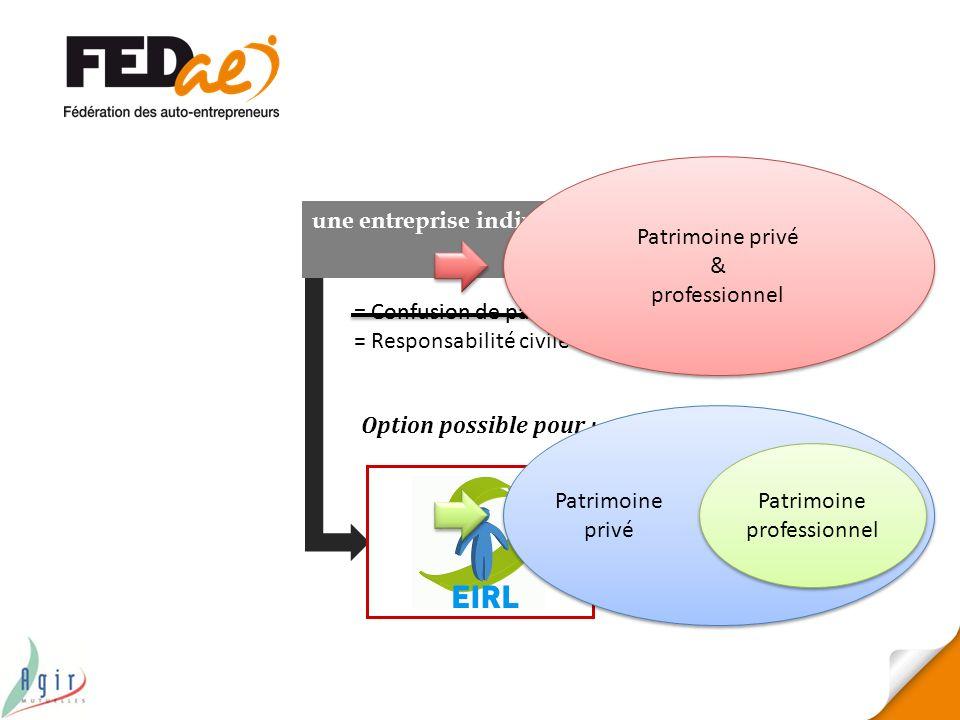 Patrimoine privé & professionnel une entreprise individuelle