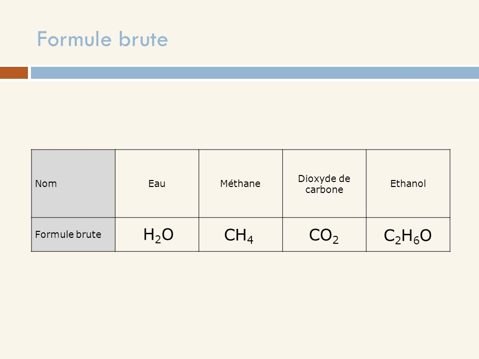 Formule brute H2O CH4 CO2 C2H6O Nom Eau Méthane Dioxyde de carbone