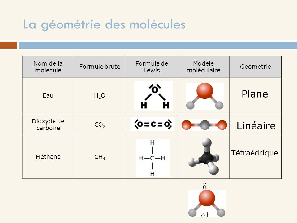 La géométrie des molécules