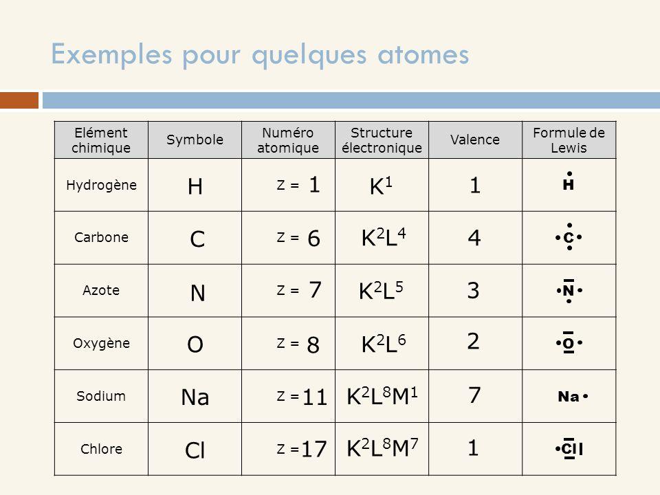 Exemples pour quelques atomes