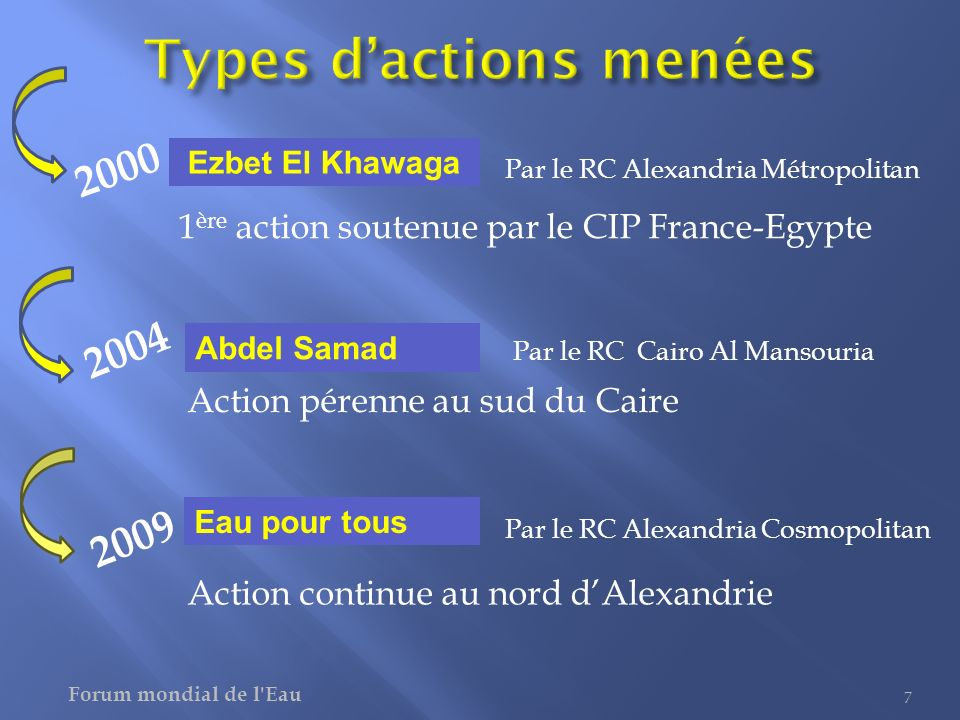 Types d'actions menées