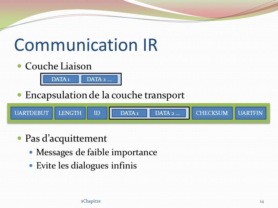Communication IR Couche Liaison Encapsulation de la couche transport