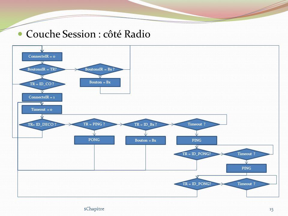 Couche Session : côté Radio