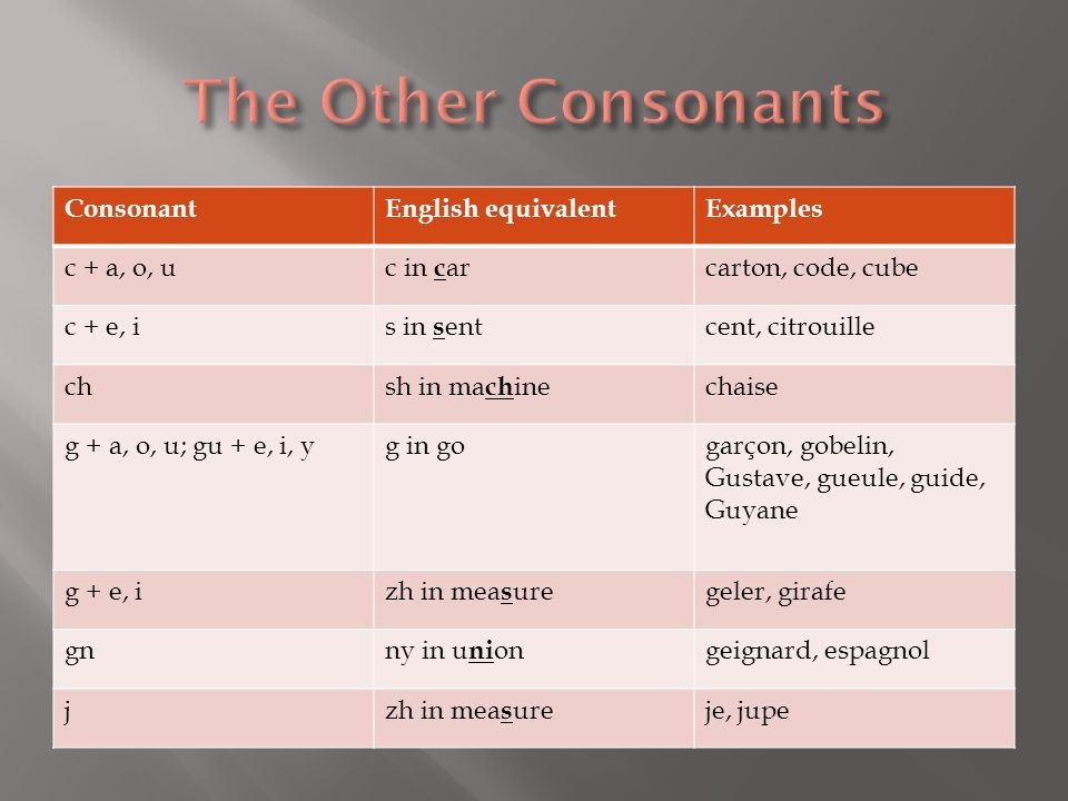 The Other Consonants Consonant English equivalent Examples c + a, o, u