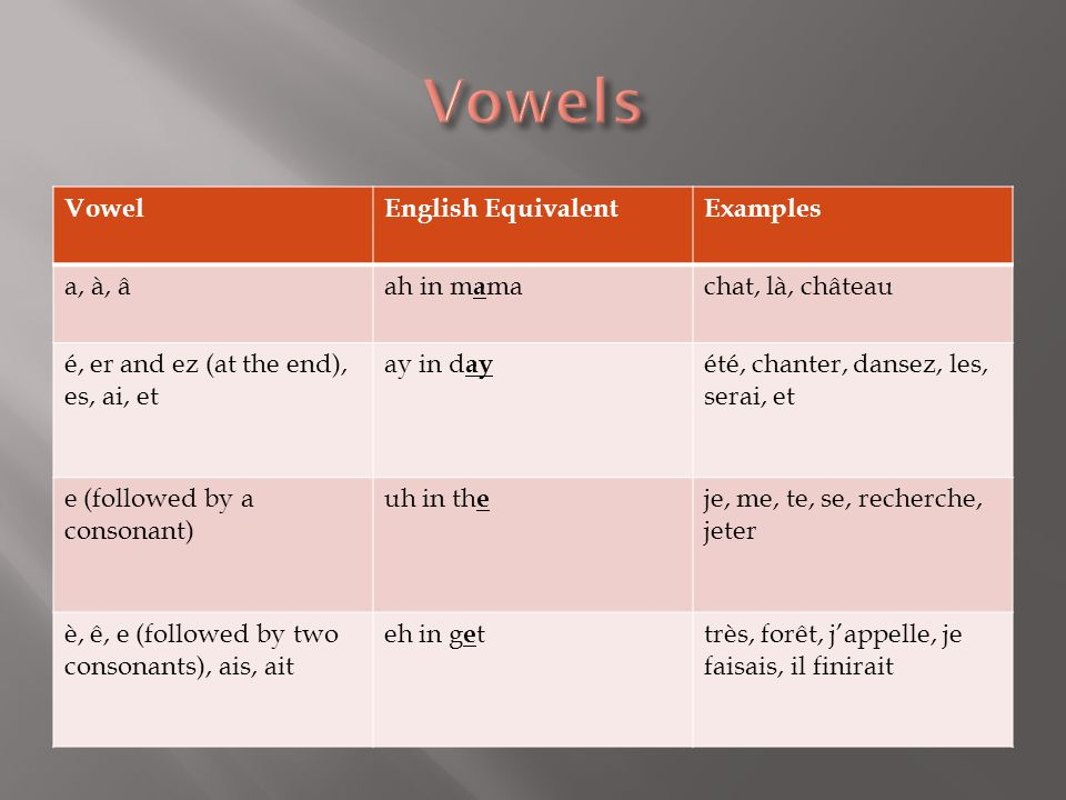 Vowels Vowel English Equivalent Examples a, à, â ah in mama