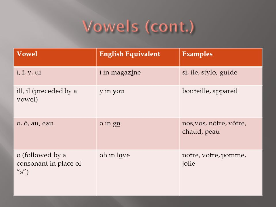 Vowels (cont.) Vowel English Equivalent Examples i, î, y, ui