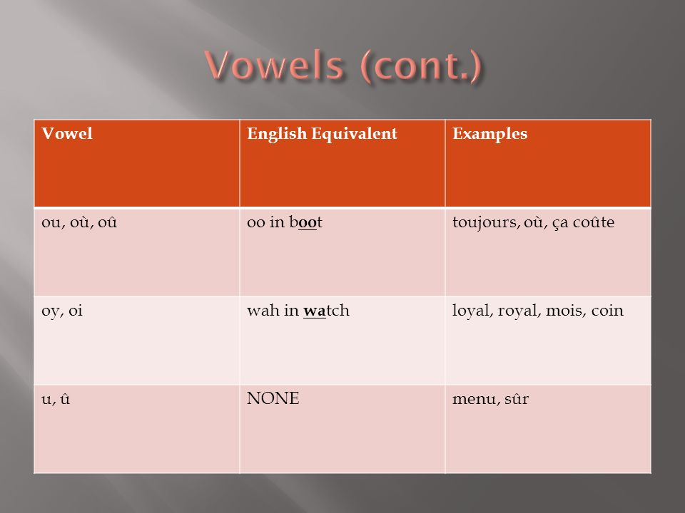 Vowels (cont.) Vowel English Equivalent Examples ou, où, oû oo in boot