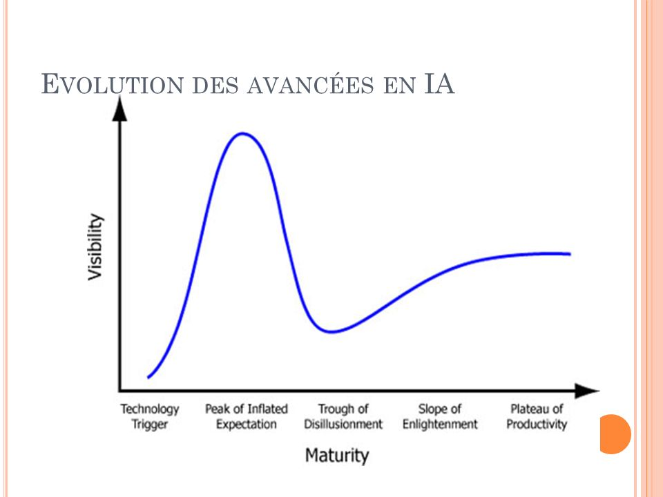 Evolution des avancées en IA