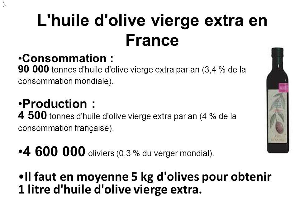 L huile d olive vierge extra en France
