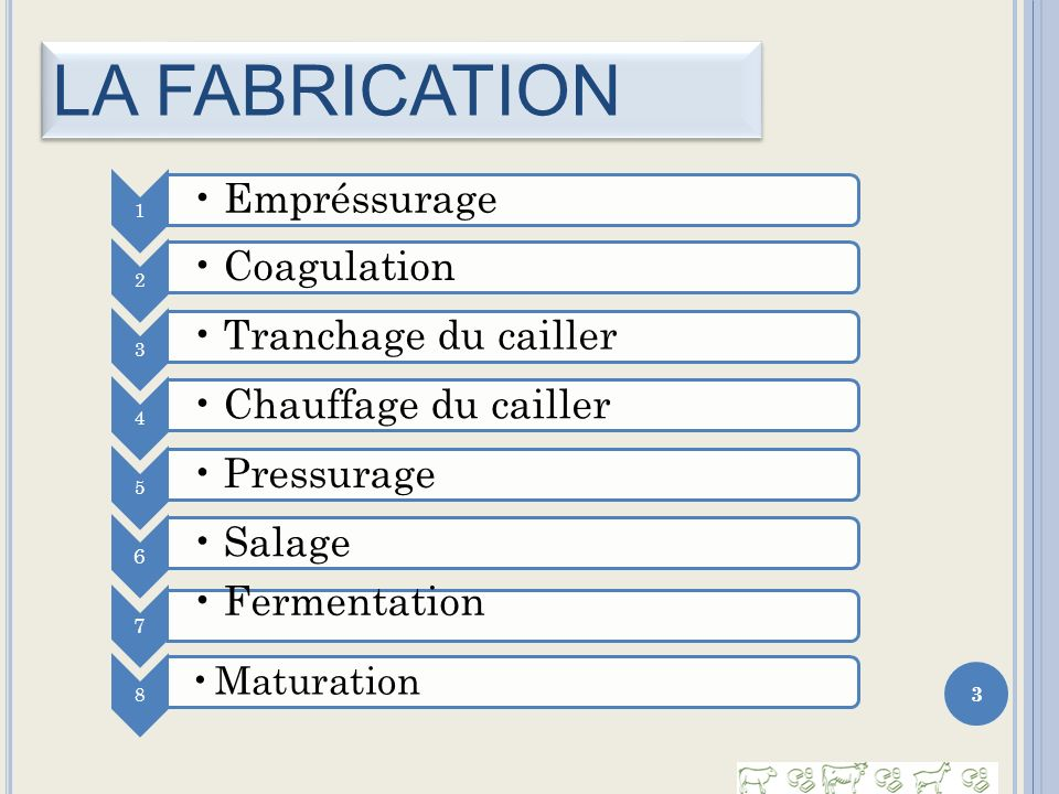 LA FABRICATION Empréssurage Coagulation Tranchage du cailler