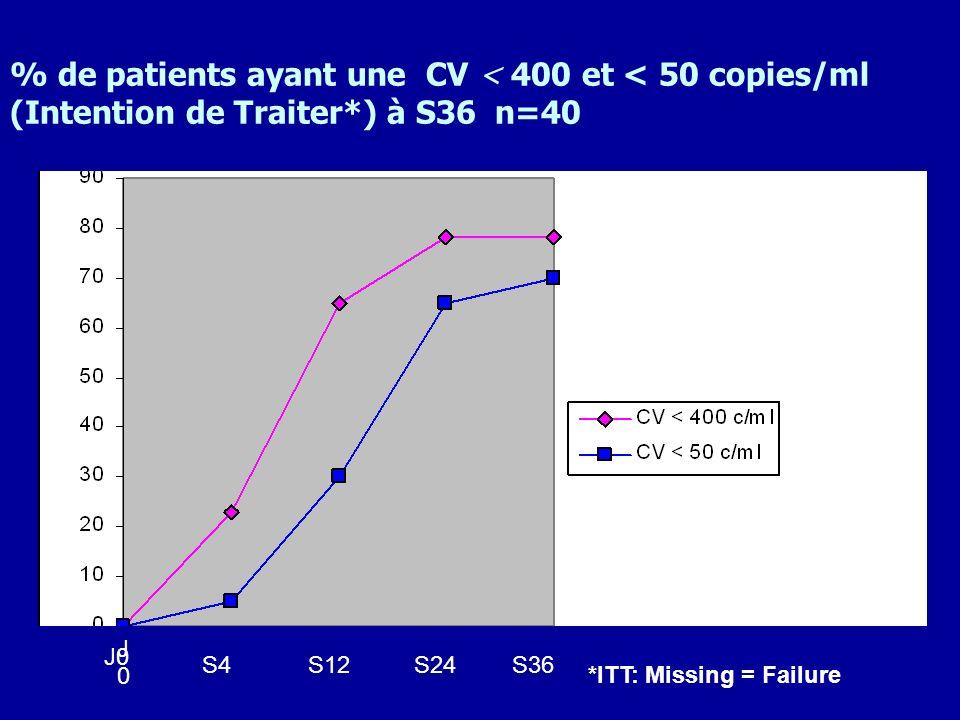 % de patients ayant une CV < 400 et < 50 copies/ml (Intention de Traiter*) à S36 n=40