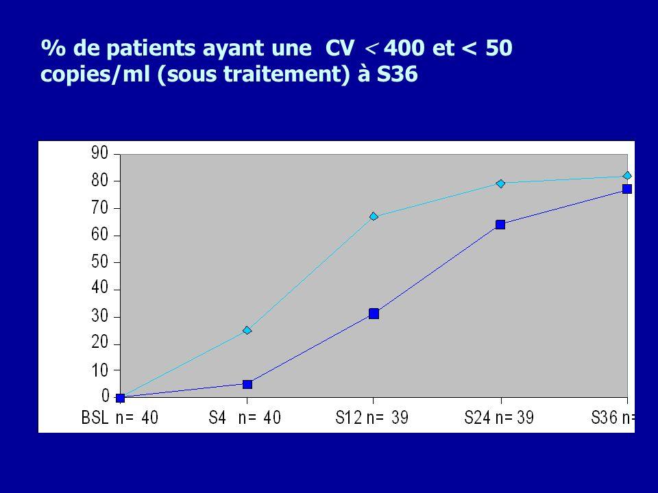 % de patients ayant une CV < 400 et < 50 copies/ml (sous traitement) à S36