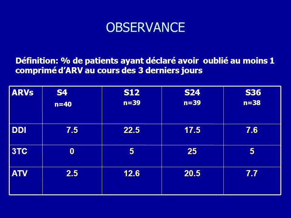 OBSERVANCE Définition: % de patients ayant déclaré avoir oublié au moins 1 comprimé d'ARV au cours des 3 derniers jours.