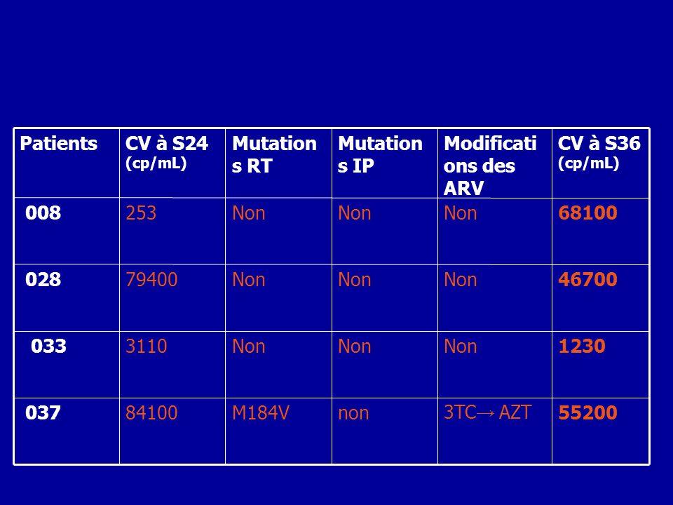 55200 3TC→ AZT. non. M184V. 84100. 037. 1230. Non. 3110. 033. 46700. 79400. 028. 68100.
