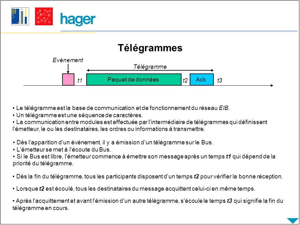 Télégrammes Evènement Télégramme t1 Paquet de données t2 Ack t3