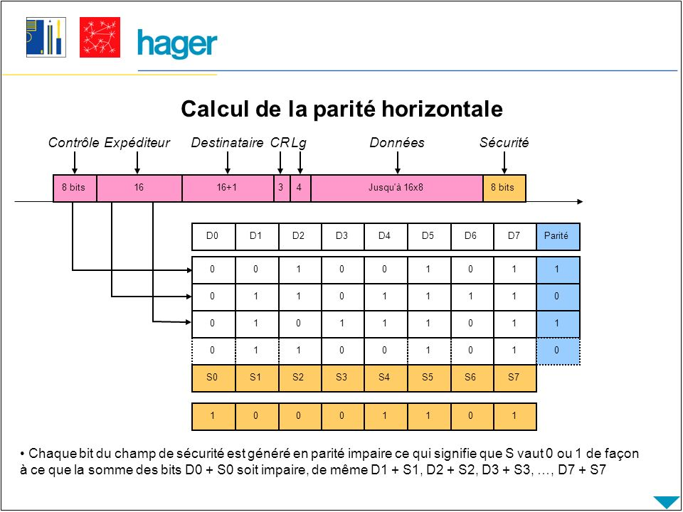 Calcul de la parité horizontale