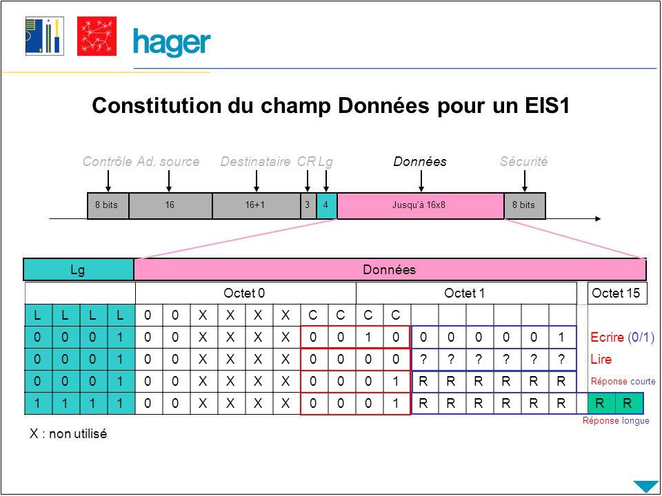 Constitution du champ Données pour un EIS1