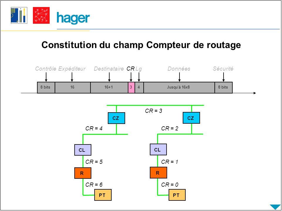 Constitution du champ Compteur de routage