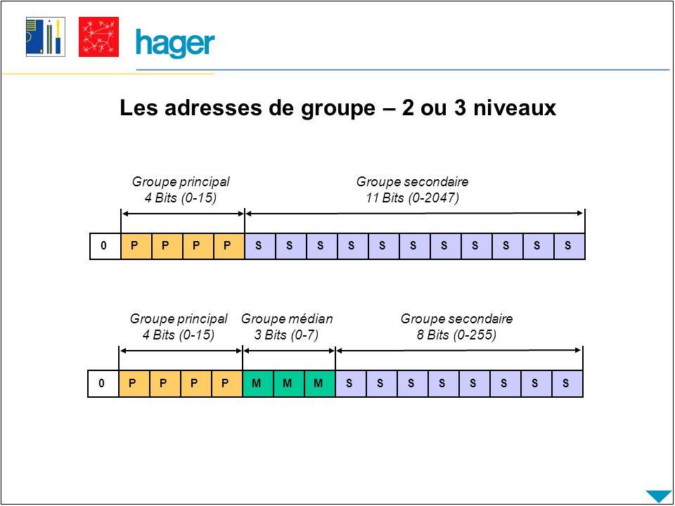 Les adresses de groupe – 2 ou 3 niveaux