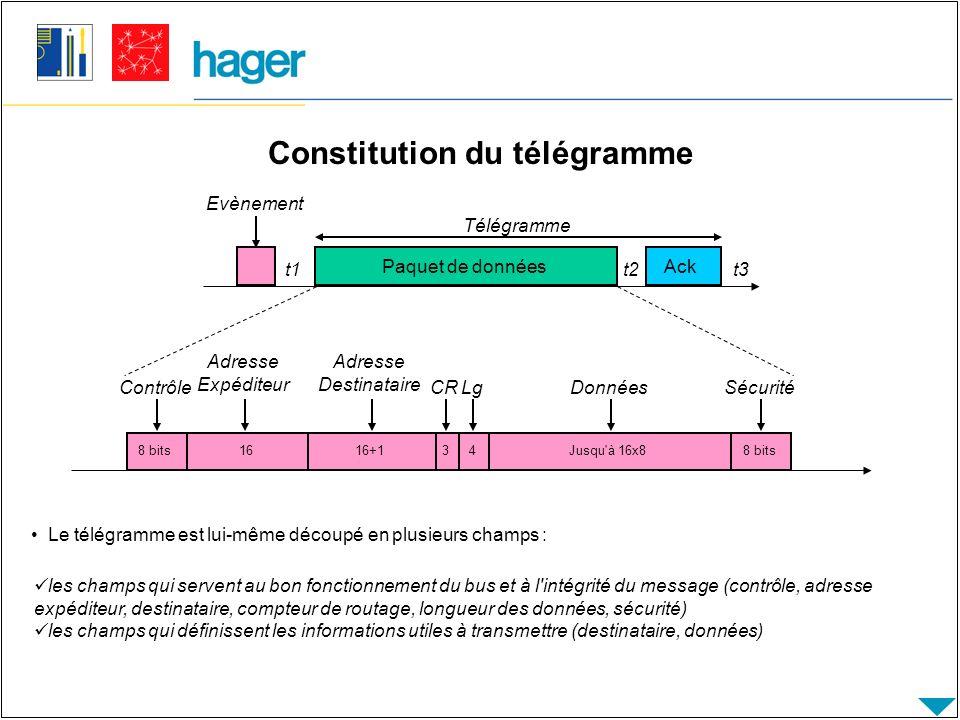 Constitution du télégramme