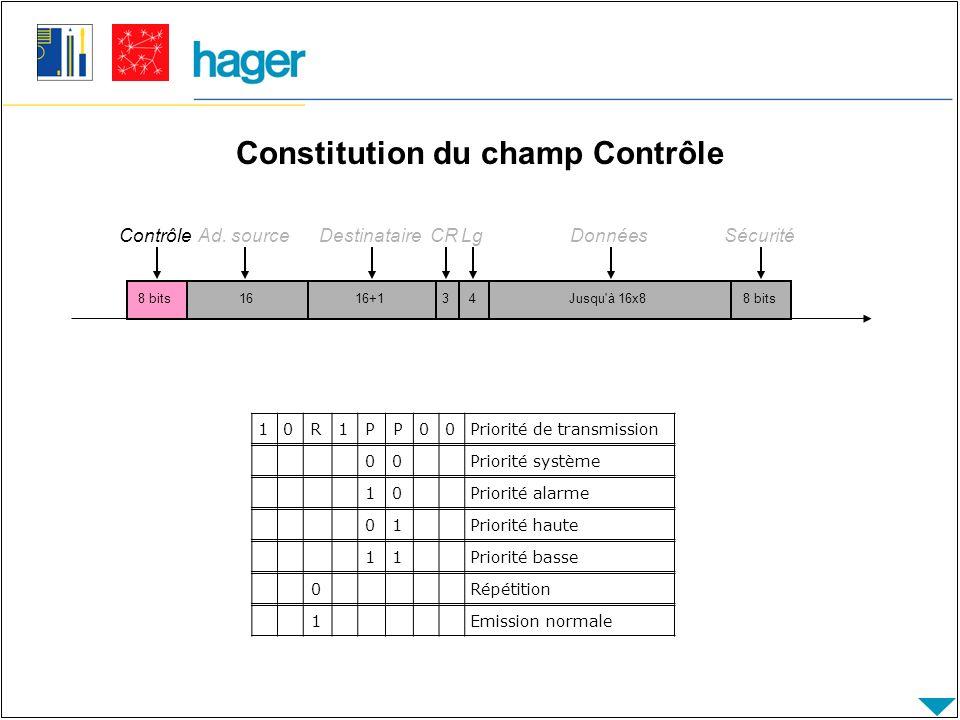 Constitution du champ Contrôle