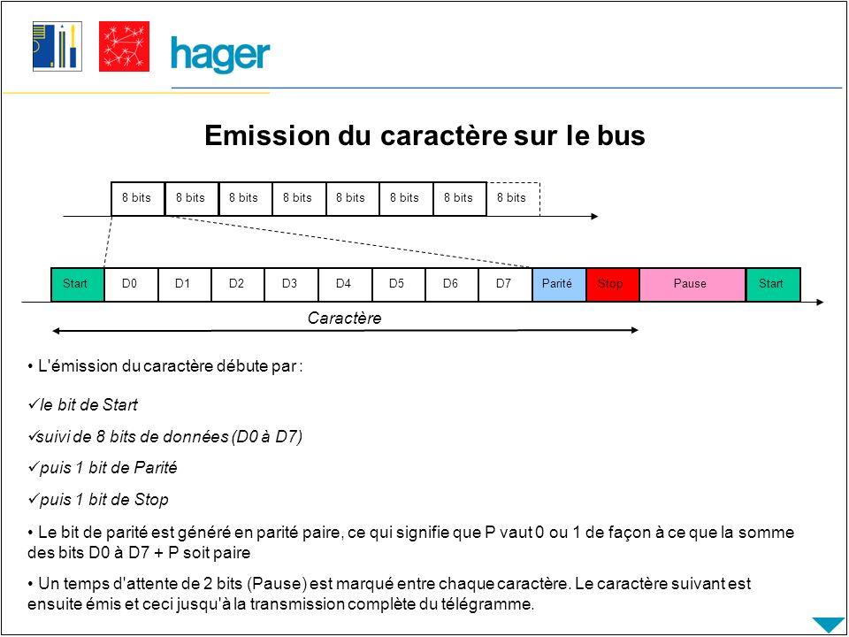 Emission du caractère sur le bus