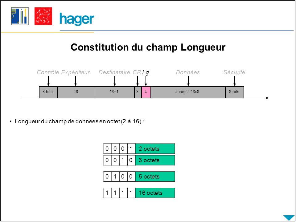 Constitution du champ Longueur