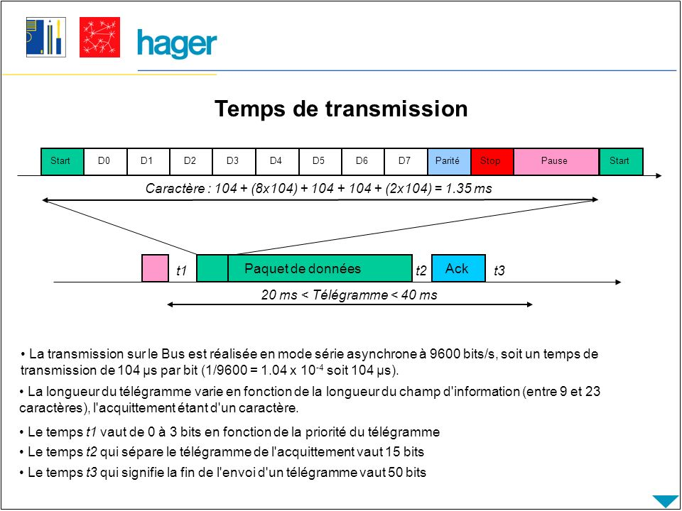 Temps de transmission Pause. Start. D0. D1. D2. D3. D4. D5. D6. D7. Parité. Stop.