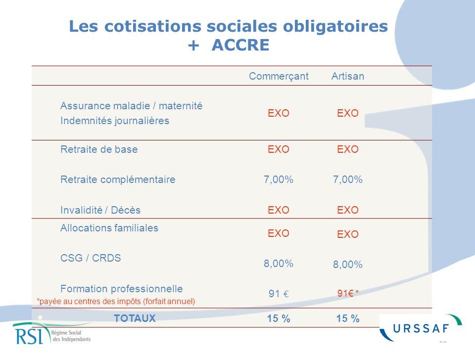 Les cotisations sociales obligatoires + ACCRE