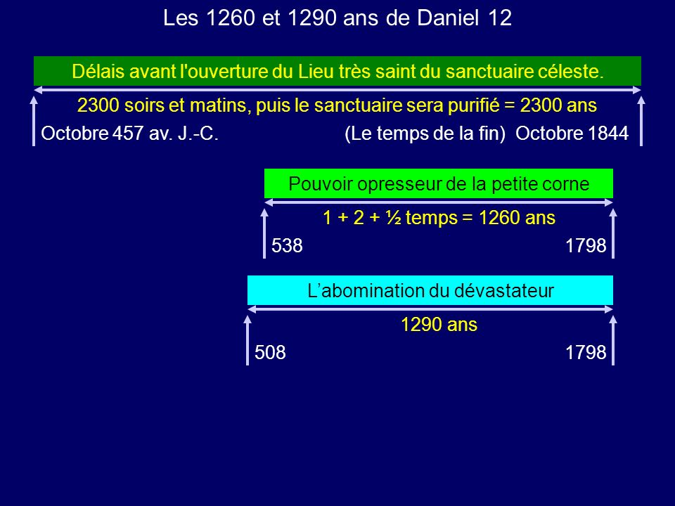Les 1260 et 1290 ans de Daniel 12 Délais avant l ouverture du Lieu très saint du sanctuaire céleste.