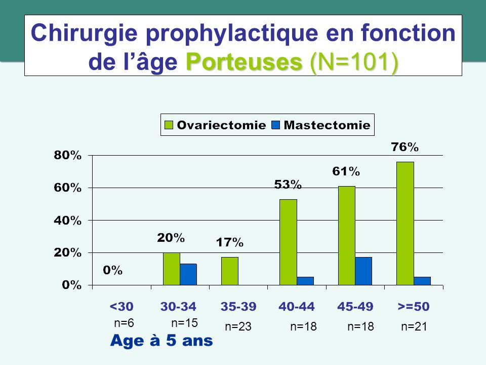 Chirurgie prophylactique en fonction de l'âge Porteuses (N=101)