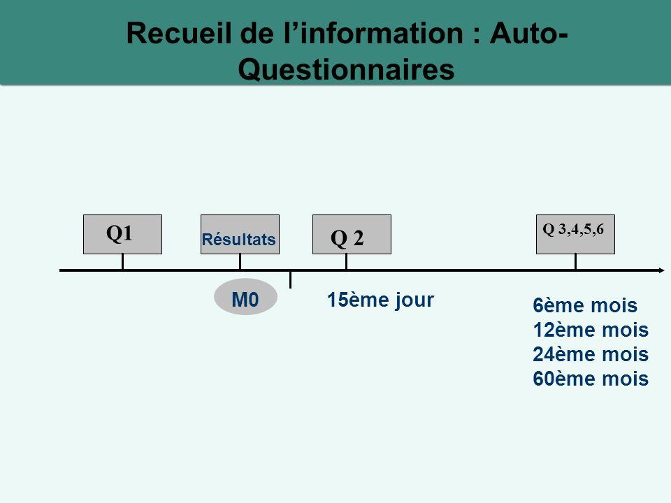 Recueil de l'information : Auto-Questionnaires