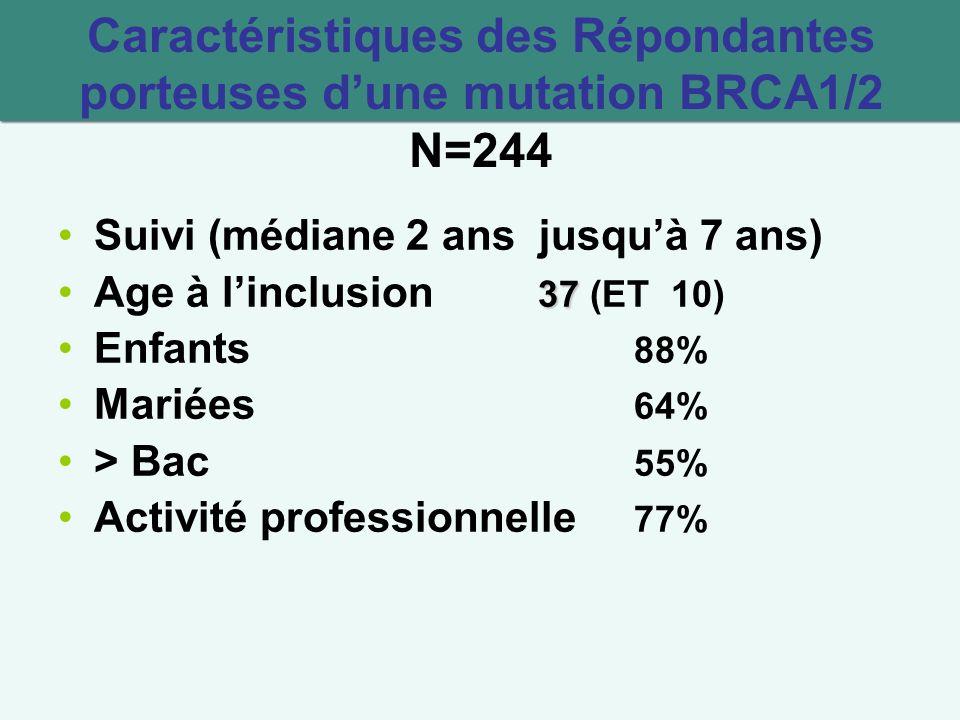 Caractéristiques des Répondantes porteuses d'une mutation BRCA1/2 N=244