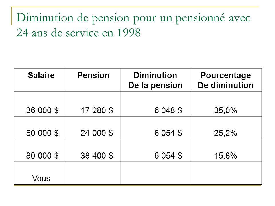 Diminution de pension pour un pensionné avec 24 ans de service en 1998