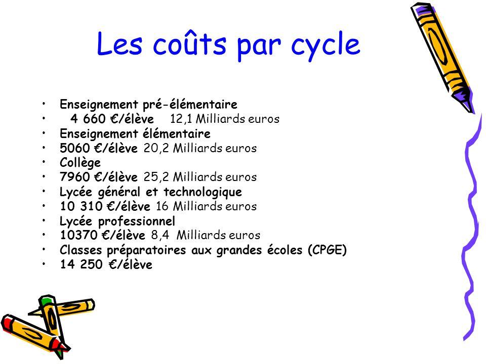 Les coûts par cycle Enseignement pré-élémentaire