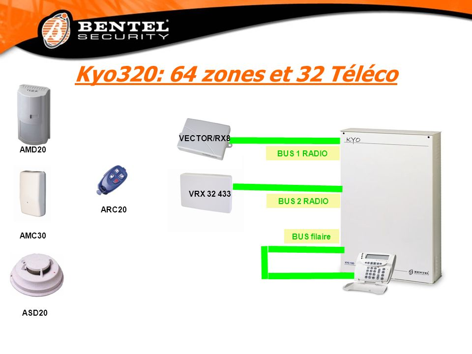 Kyo320: 64 zones et 32 Téléco VECTOR/RX8 AMD20 BUS 1 RADIO VRX 32 433