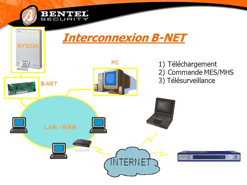 Interconnexion B-NET Téléchargement Commande MES/MHS