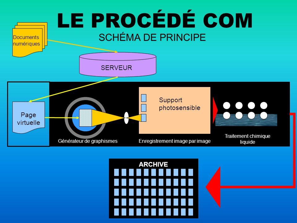 LE PROCÉDÉ COM SCHÉMA DE PRINCIPE SERVEUR Support photosensible