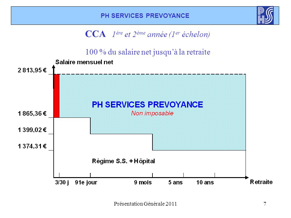 PH SERVICES PREVOYANCE