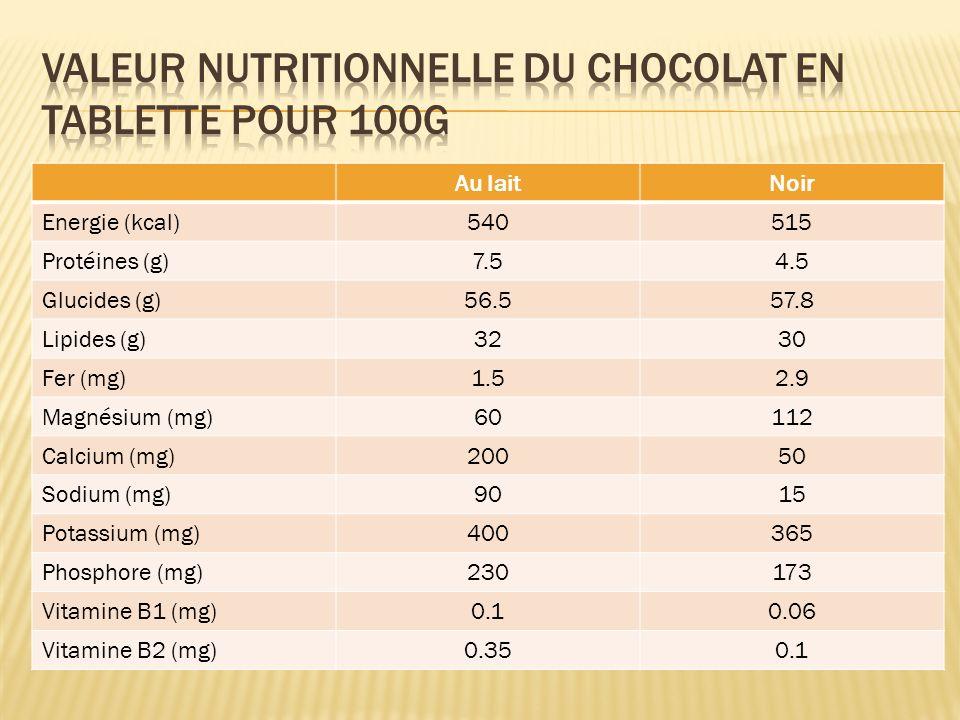 Valeur nutritionnelle du chocolat en tablette pour 100g