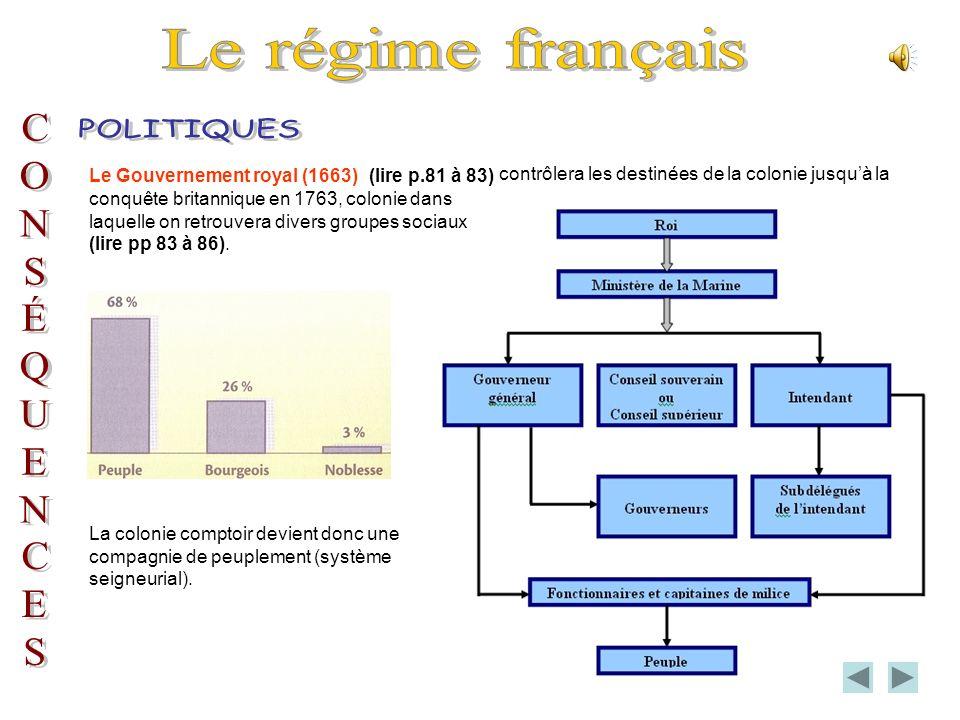 Le régime français POLITIQUES C O N S É Q U E