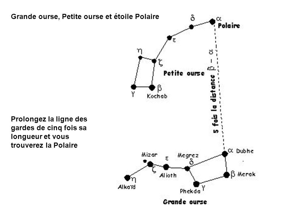 Grande ourse, Petite ourse et étoile Polaire