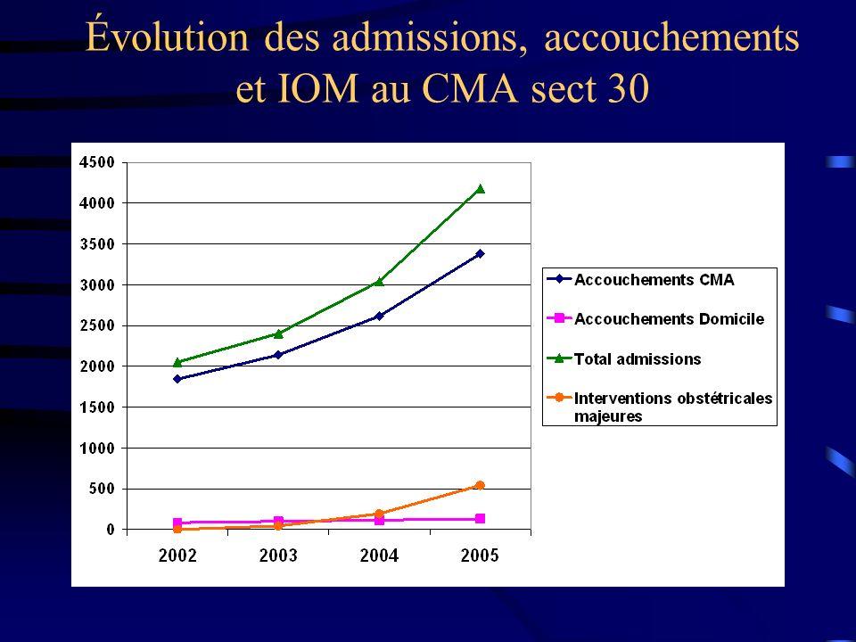 Évolution des admissions, accouchements et IOM au CMA sect 30