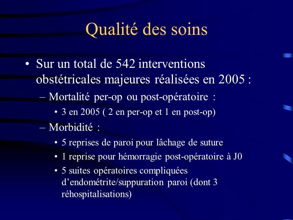 Qualité des soins Sur un total de 542 interventions obstétricales majeures réalisées en 2005 : Mortalité per-op ou post-opératoire :